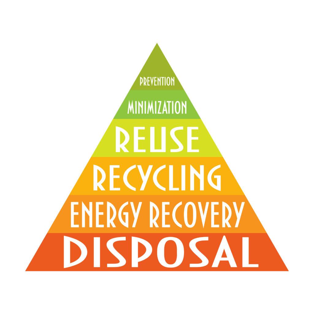 waste-management-pyramid
